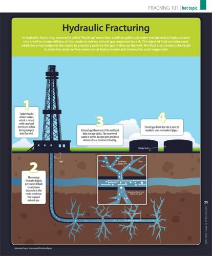 A picture of hydraulic fracturing